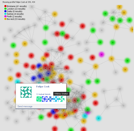 fbbackup showing a graph of who knows who in an anonymised group of friends. The colour of each node represents a different current location; e.g. red = a current location of Brisbane.