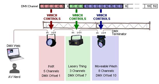The cloud-ready DMX-web architecture