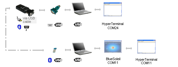 Bluetooth to DB9  adapter -> USB to DB9 adapter -> laptop -> HyperTerminal (COM24); Bluetooth to USB adapter -> laptop -> BlueSoleil (COM11) -> HyperTerminal (COM11)
